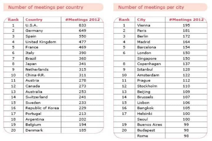 Ranking para convenciones y eventos ICCA