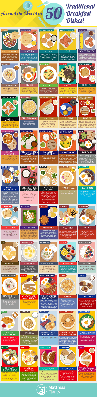 desayunos alrededor del mundo