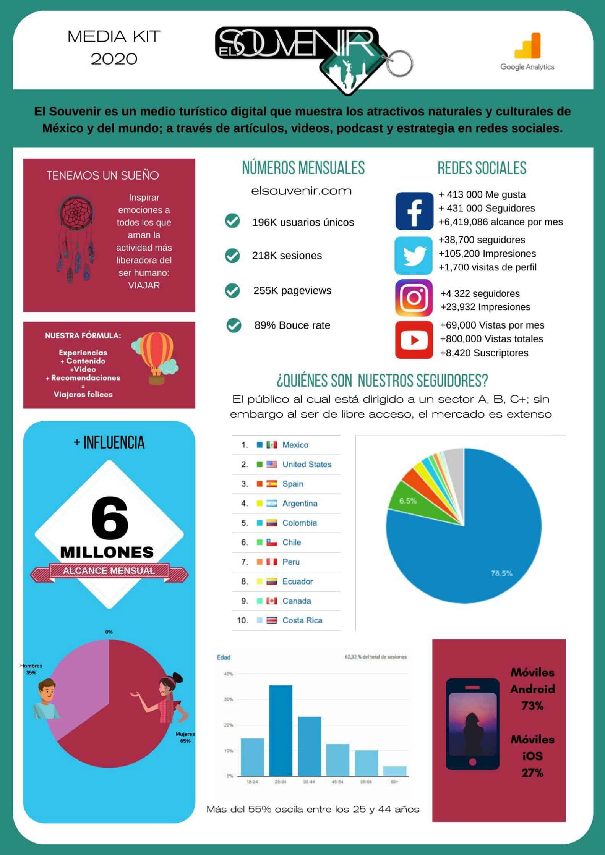 Publicidad en revista de Turismo digital El Souvenir 1
