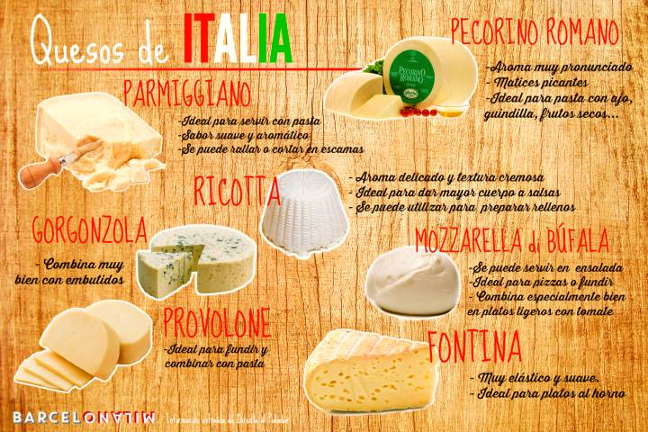 Quesos de Italia